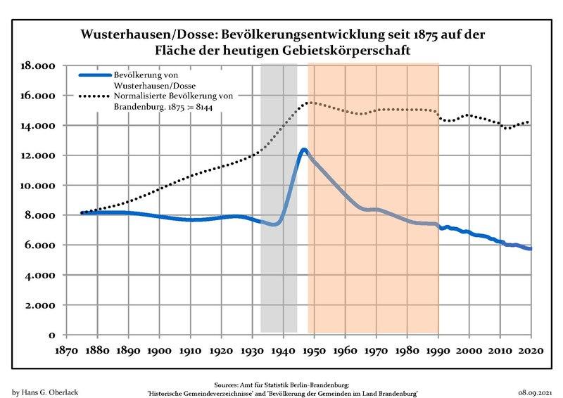 File:Bevölkerungsentwicklung Wusterhausen-Dosse.pdf