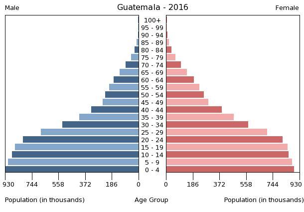 Bev%C3%B6lkerungspyramide Guatemala 2016