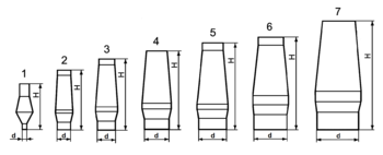 Blast furnaces - development of profile and size.png