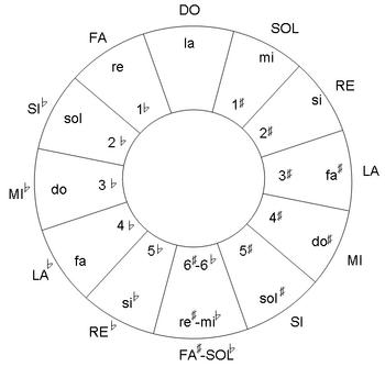 English: Circle of fifths