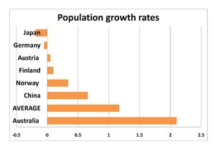 Australia High Growth Rate Strategy At 2 1 Source Wikipedia Abs