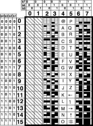 Vidotex wikipdia table de code mosaque de viewdata thecheapjerseys Images