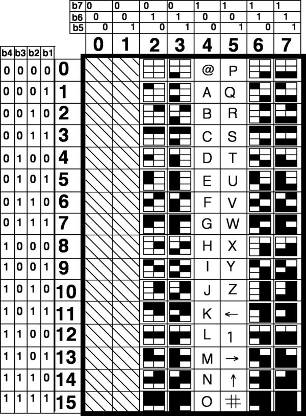 Vidotex wikiwand table de code mosaque de viewdata thecheapjerseys Images