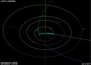 C/2016 U1 (NEOWISE) - Image: Comet C2016U1Neowise Orbit 20170114