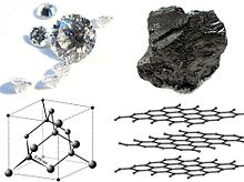 Four panels. First, seven clear faceted gems, six small and a large one. Second, black material with uneven surface. Third, three parallel atomic sheets, each resembling a chicken wire hedge. Fourth, a boxed atomic structure containing tetrahedrally arranged balls connected by 0.15 nm bonds.