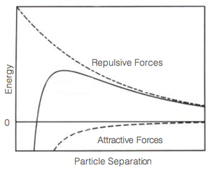 Dilatant - Energy of repulsion as a function of particle separation
