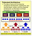 Federated Architecture.jpg