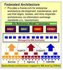 Federated Architecture Wikipedia