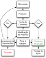 Fluxograma do processo de decisão por consenso.png