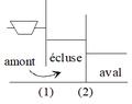 Fonctionnement d'une écluse - phase 1.png