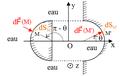 Force pressante invariante par antisymétrie plane.png