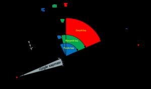 Gerçek manyetik pusula kuzeyi varyasyon deviasyon.png