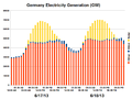 Germany Electricity Generation-2013-06-18.png