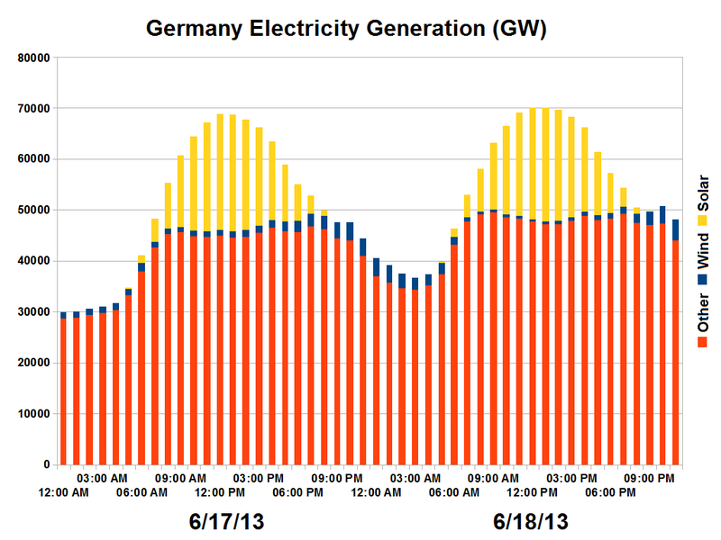 File:Germany Electricity Generation-2013-06-18.png