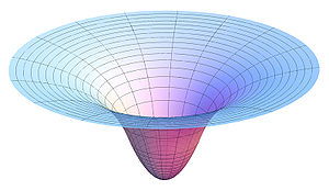 Gravity well - Plot of a two-dimensional slice of the gravitational potential in and around a uniformly dense, spherically symmetric body.