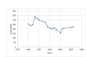 Great Livermere - Image: Great Livermere population time series 1801 2011