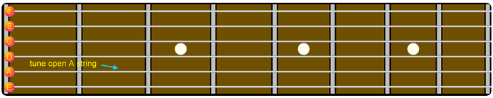 Guitar Four-Five Method Tuning A note for reference Step 1