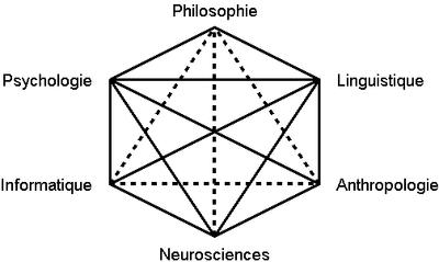 Philosophie holistique et modèle systémique 400px-Hexagramme_cognitiviste_2