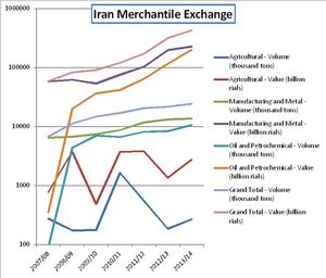 Iran Mercantile Exchange - IME statistics (2007-2014)