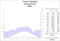 Klimadiagramm WN.PNG