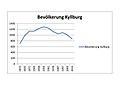 Kyllburg (Eifel); Bevölkerungsentwicklung a.jpg