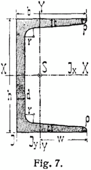 Structural channel - Cross-section.