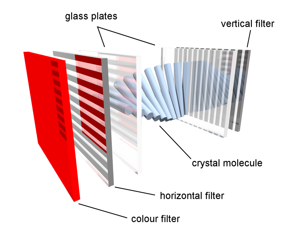 how lcd works gungoz q eye co Lcd Tv Schematic Diagram how lcd works diagram wiring diagrams