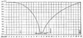 LaNature1873-268-CourbeBarométriqueDuCycloneDeLAmazone.png