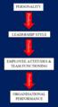 Leadership flow chart.png