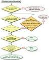 LicenceLibreChoix ChooseAFreeLicense.jpg