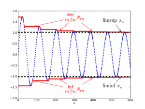 Limit superior and limit inferior - An illustration of limit superior and limit inferior. The sequence xn is shown in blue. The two red curves approach the limit superior and limit inferior of xn, shown as dashed black lines. In this case, the sequence accumulates around the two limits. The superior limit is the larger of the two, and the inferior limit is the smaller of the two. The inferior and superior limits agree if and only if the sequence is convergent (i.e., when there is a single limit).