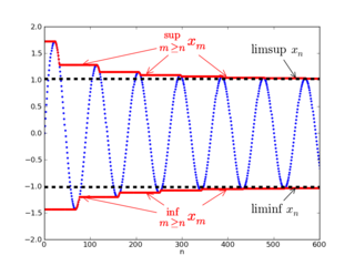 Limit inferior and limit superior Bounds of a sequence