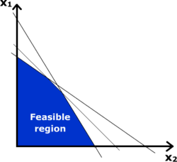 The feasible regions of linear programming are defined by a set of inequalities.