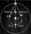 Lockyer - Astronomia, 1904 (page 129 crop).png