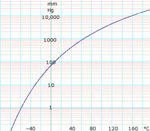 Acetone (data page) - Image: Log Acetone Vapor Pressure