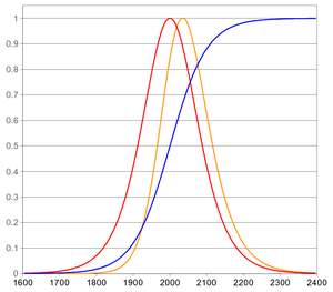 Market saturation - Logistic growth is an example for a bounded growth which is limited by saturation: The graph shows an imaginary market with logistic growth. In that example, the blue curve depicts the development of the size of that market. The red curve describes the growth of such a market as the first derivative of the market volume. The yellow curve illustrates the growth weighted by the size of the market. As for logistic growth, the yellow curve shows that even a large market size cannot strengthen growth when approaching saturation. Logistic growth never is negative, but in the saturation area, the growth is as small as before the market took off. (In the example all curves are scaled to cover the range between 0 and 1.)