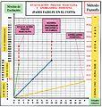 Método Fazsufu - Representación fazsufu de la eyaculación precoz y anorgásmia en el gráfico cartesiano.jpg