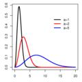 Maxwell-Boltzmann distribution.png