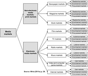 Media management - Image gives an overview of different media markets.