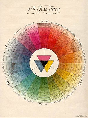 Color wheel - Moses Harris, in his book The Natural System of Colours (1776), presented this color palette.  Complementary colors are two colors directly across from each other; for example, red and green are complementary colors. Tetradic color palettes use four colors, a pair of complementary color pairs. For example, one could use yellow, purple, red, and green. Tetrad colors can be found by putting a square or rectangle on the color wheel.