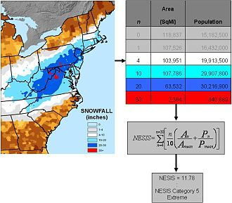 Northeast Snowfall Impact Scale - Image: NESIS description NCDC