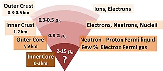 Nuclear matter - Cross-section of neutron star. Densities are in terms of ρ0 the saturation nuclear matter density, where nucleons begin to touch. Patterned after Haensel et al., page 12