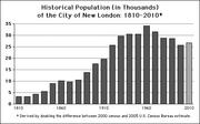 New London Population