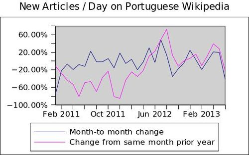 New articles per Day on Portuguese Wikipedia growth variation
