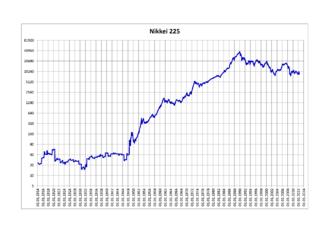 Nikkei 225 - Image: Nikkei 225