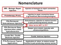 Nomenclature for Regenerative and Perineural Injection.tif