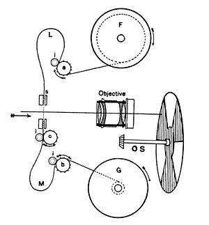 Sprocket - Moving picture mechanism from 1914.  The sprocket wheels a, b, and c engage and transport the film.  a and b move with uniform velocity and c indexes each frame of the film into place for projection.