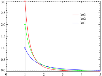 Pareto probability density functions for various α