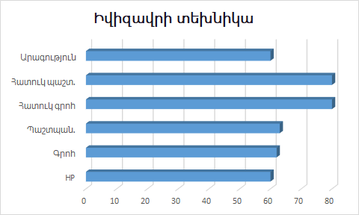 Power stat of Ivysaur pokemon (Armenian).png