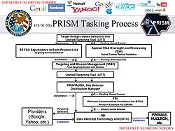Unified Targeting Tool - Wikipedia